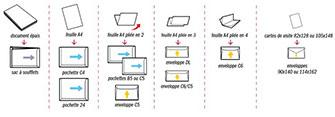 Formats de pochettes et enveloppes